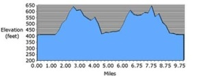 10_mile_elevations