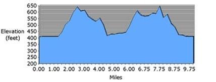 10_mile_elevations